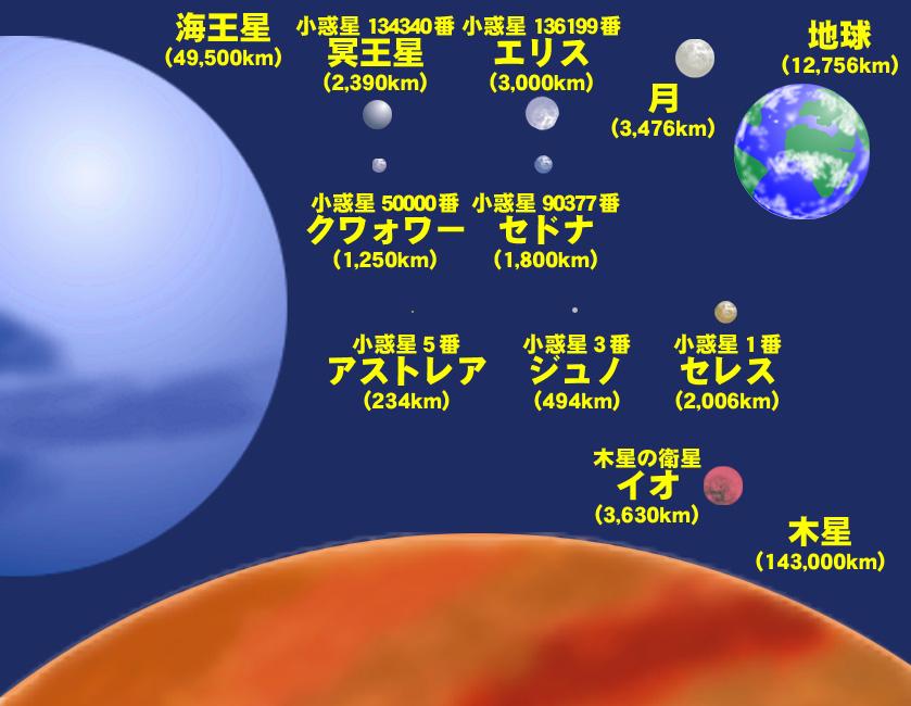 惑星 大きい 順